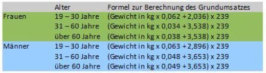 Grundumsatz Kalorien Frau Berechnen : kalorienbedarf berechnen so einfach geht es ~ Themetempest.com Abrechnung