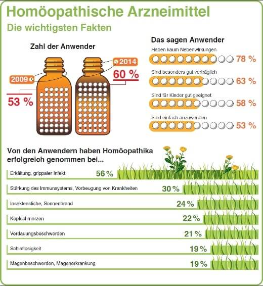 Homöopathie_520.png